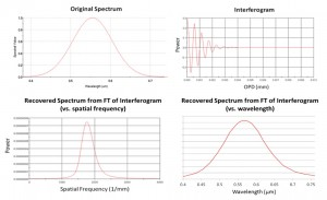 Analysis of Gaussian spectrum source