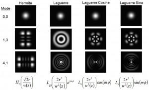 Gaussian TEM profiles